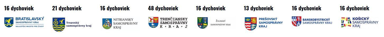 Dychovky SR - Big Band